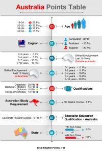 Australia-Table