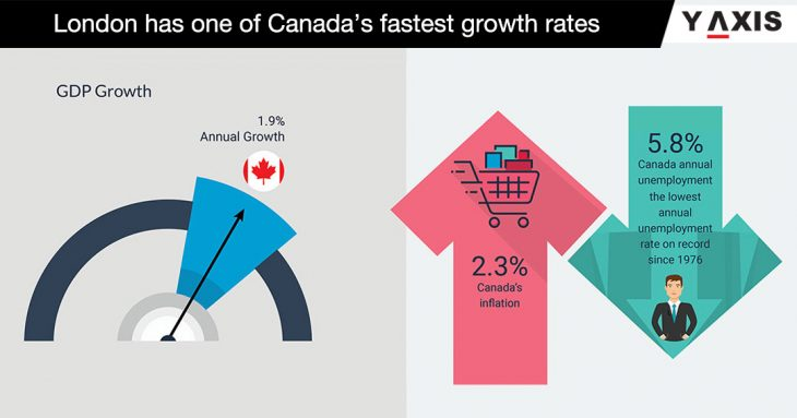 London in Canada growth rate