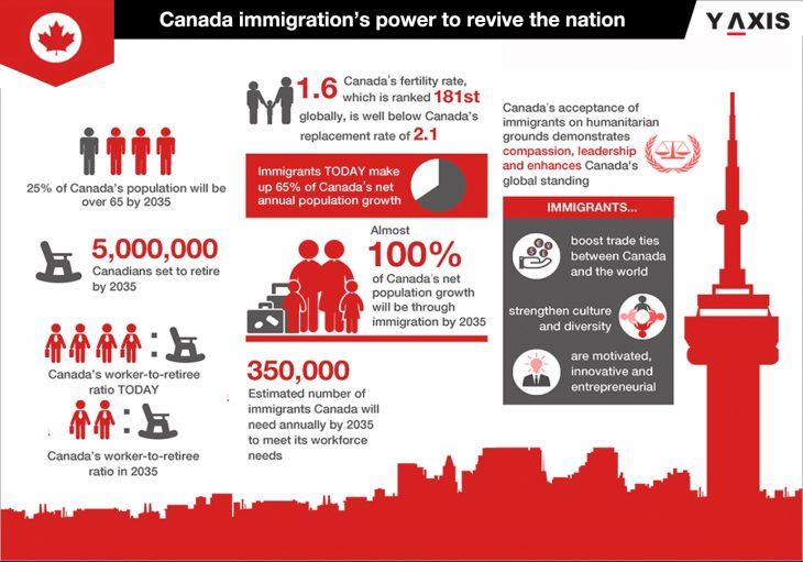 Canada immigration after corona