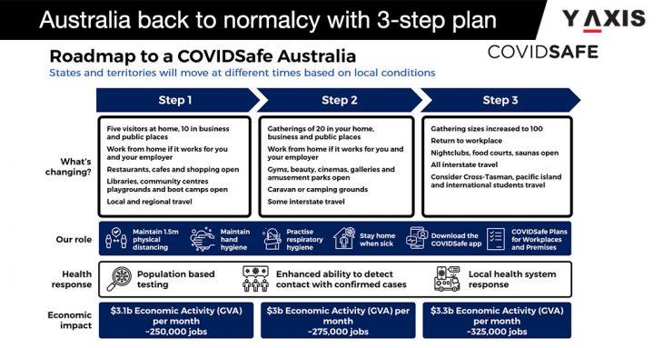Australia's 3-step plan