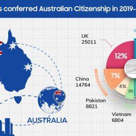 New citizens Australia