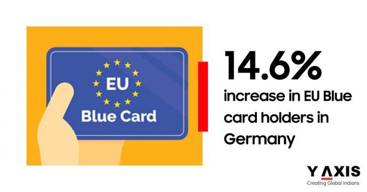 EU Blue Card holders in Germany