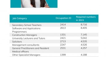 Most in-demand jobs in Australia 2021