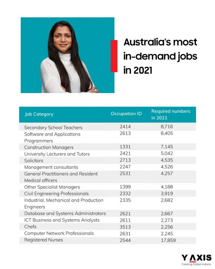 Most in-demand jobs in Australia 2021