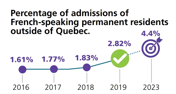 Annual report on Canada immigration 2020 shows amazing results
