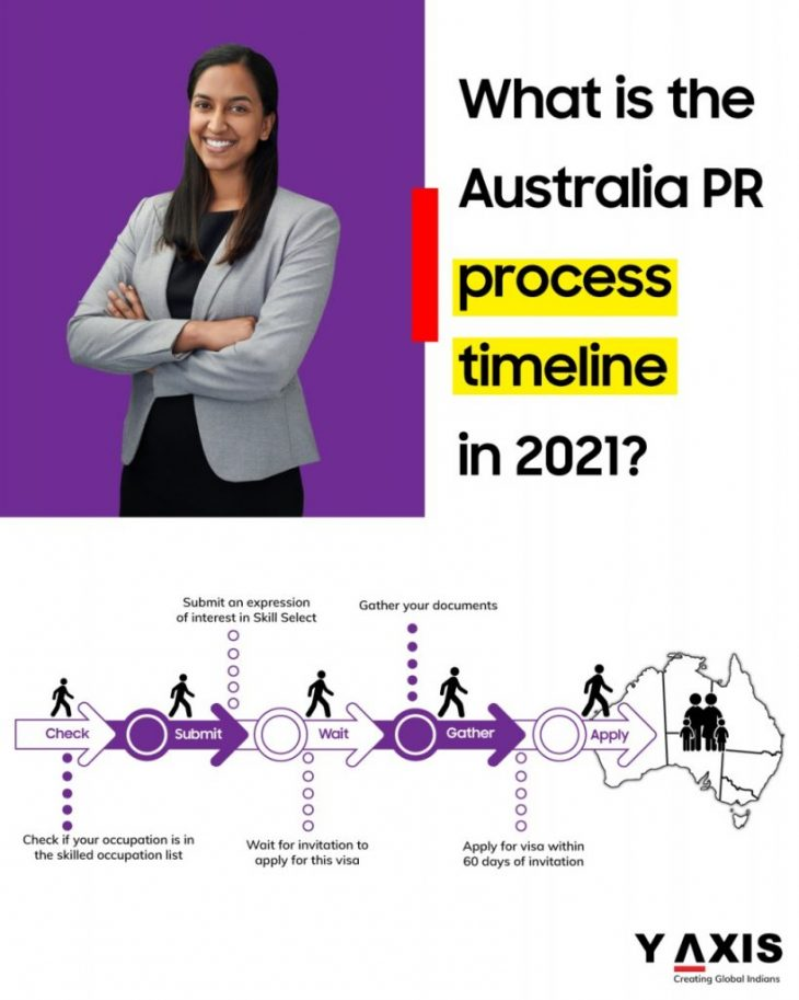 Learn more about visa processing times in Australia