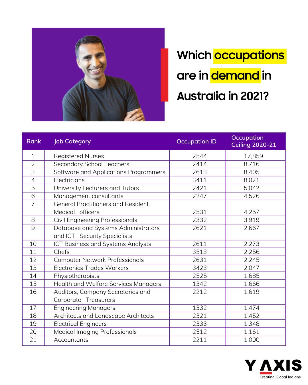 Which occupations are in demand in Australia in 2021?