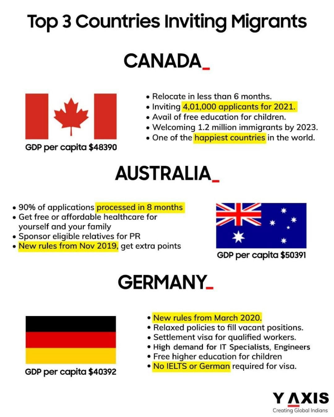 Top 3 Countries to migrate in 2021