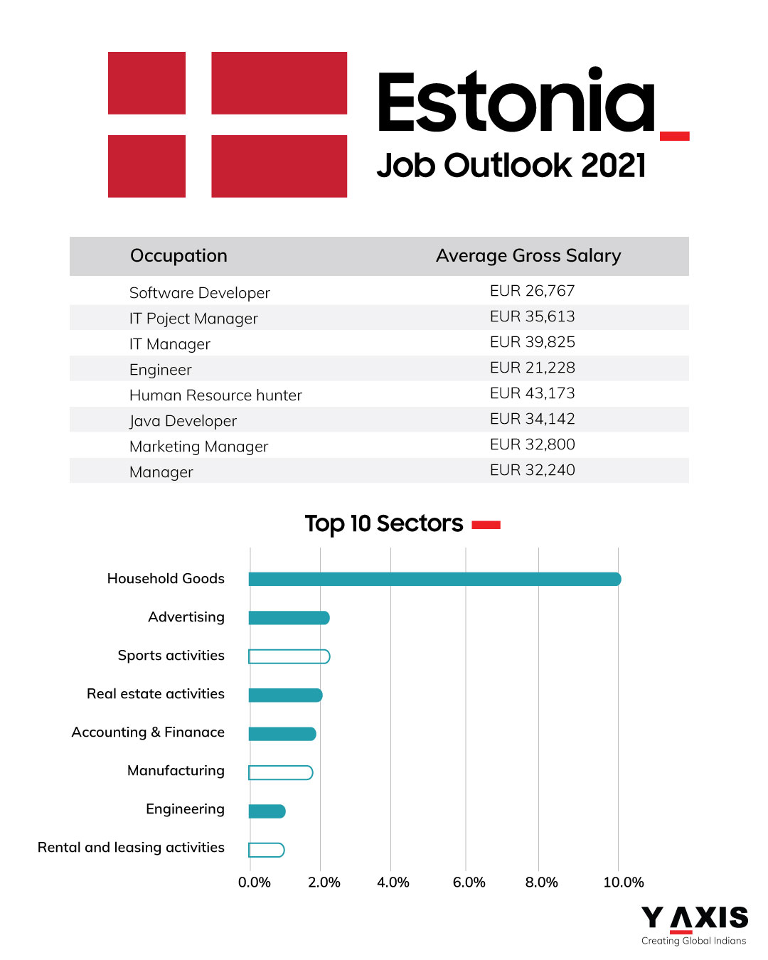 Jobs outlook in Estonia for 2021