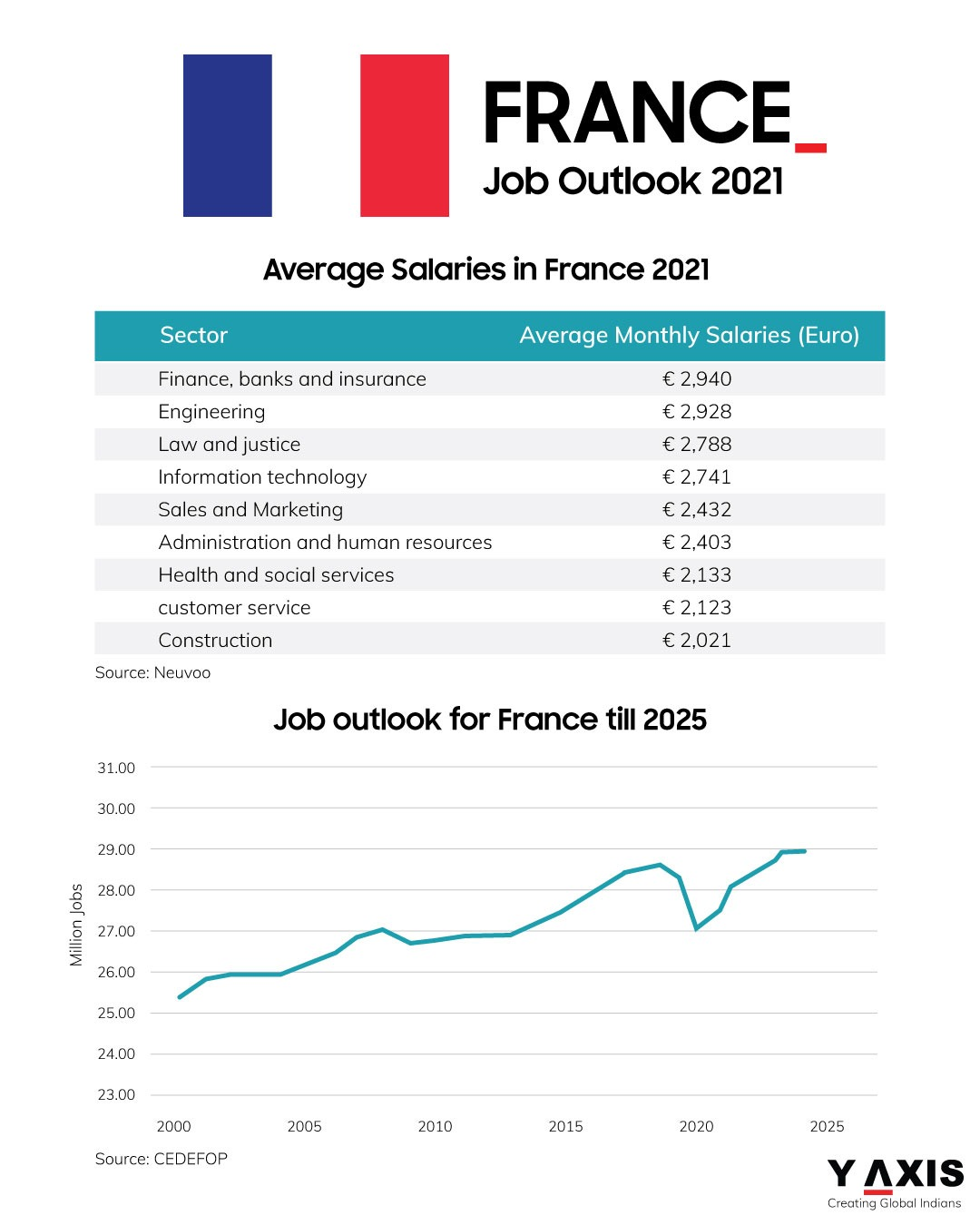 France for you: Economy and jobs scene in 2021 and beyond