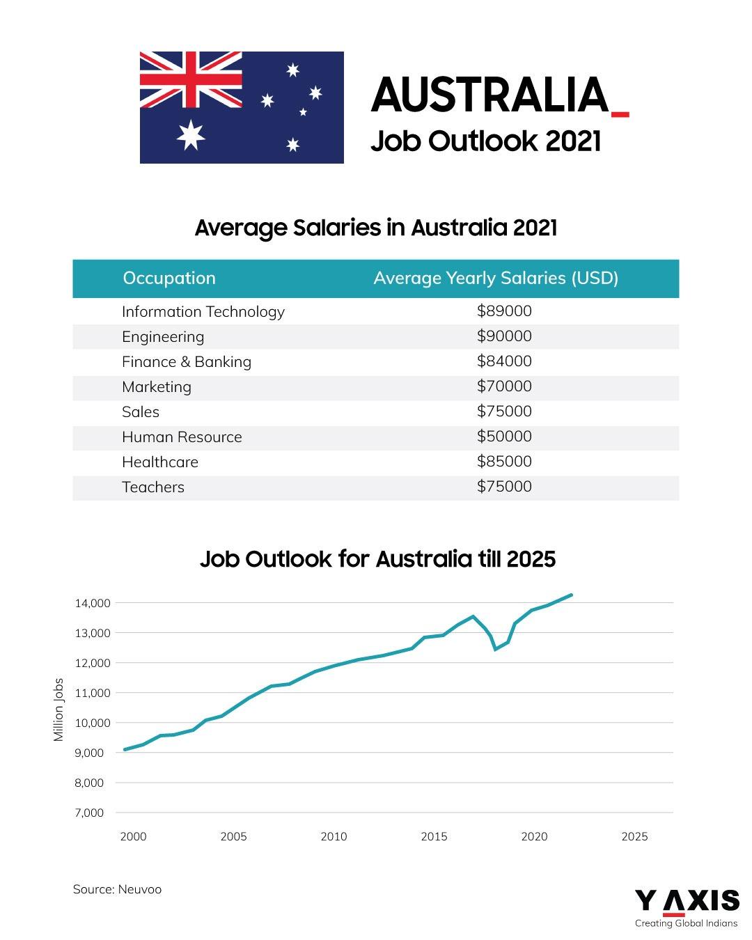 Jobs outlook in Australia for 2021