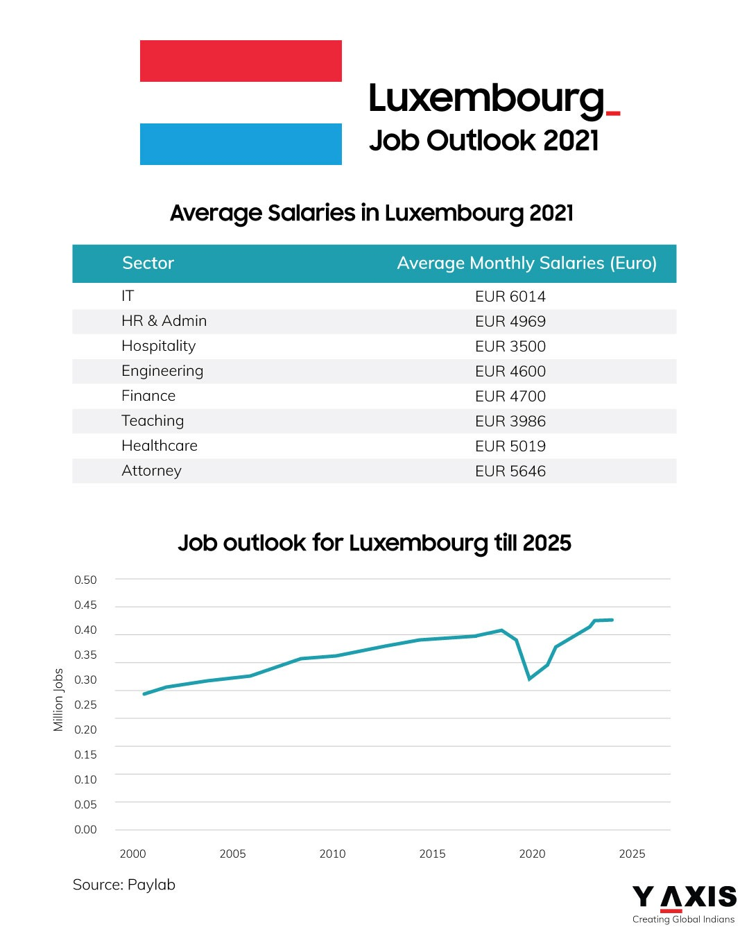 Jobs outlook in Luxembourg for 2021