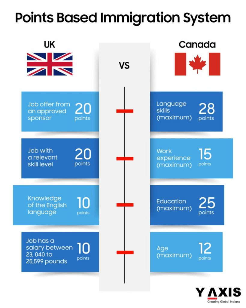 Differences-between-Canada-and-the-UK's-points-based-system-for-immigration-819x1024