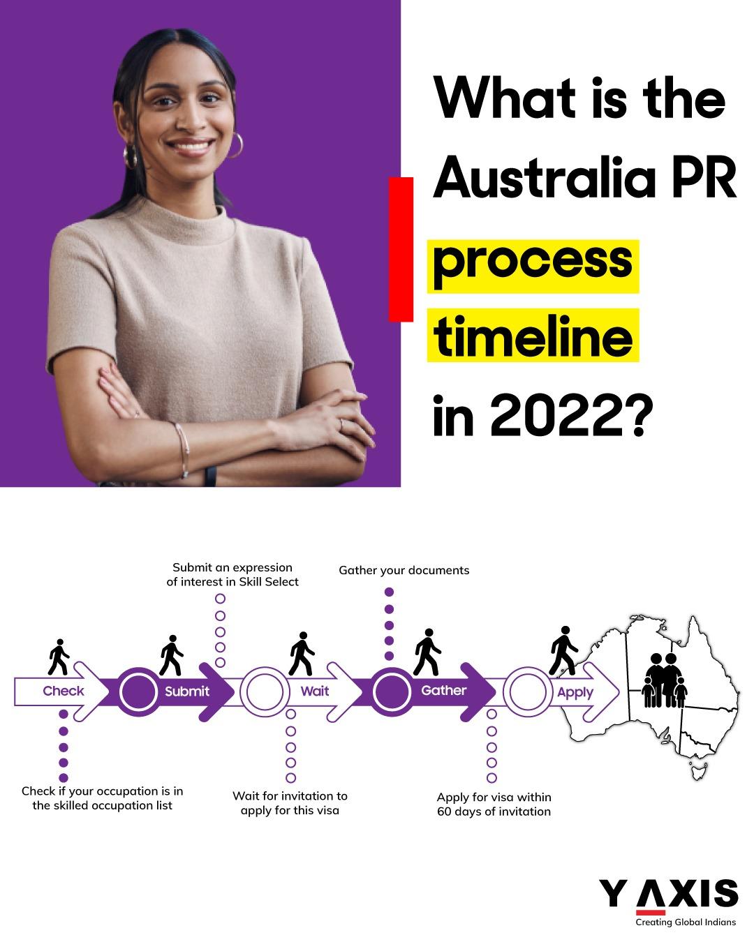 Australia immigration basics - The timeline for Australia PR process