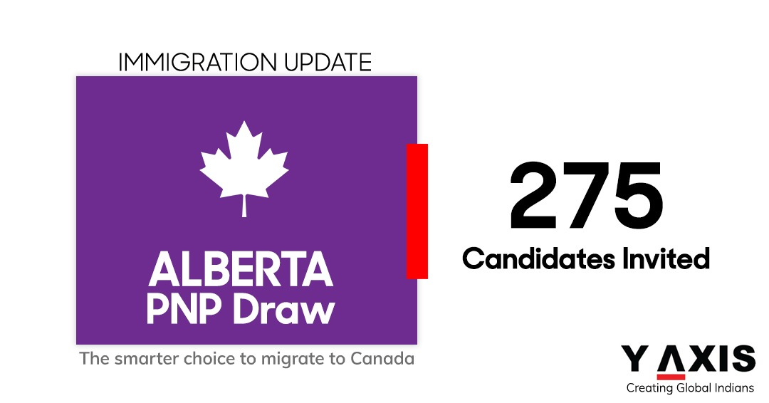 Alberta PNP invites 275 Express Entry candidates, offers nomination