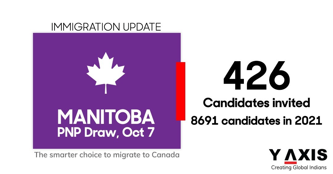 Manitoba PNP invites 426 immigration candidates, offers nomination