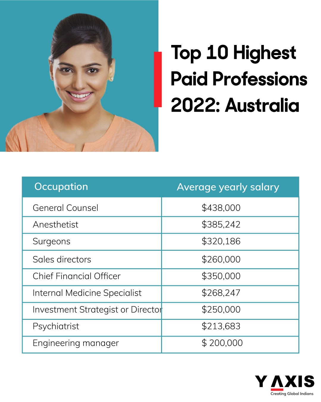 Want to work in Australia? Look at the highest-paid jobs to be in 2022