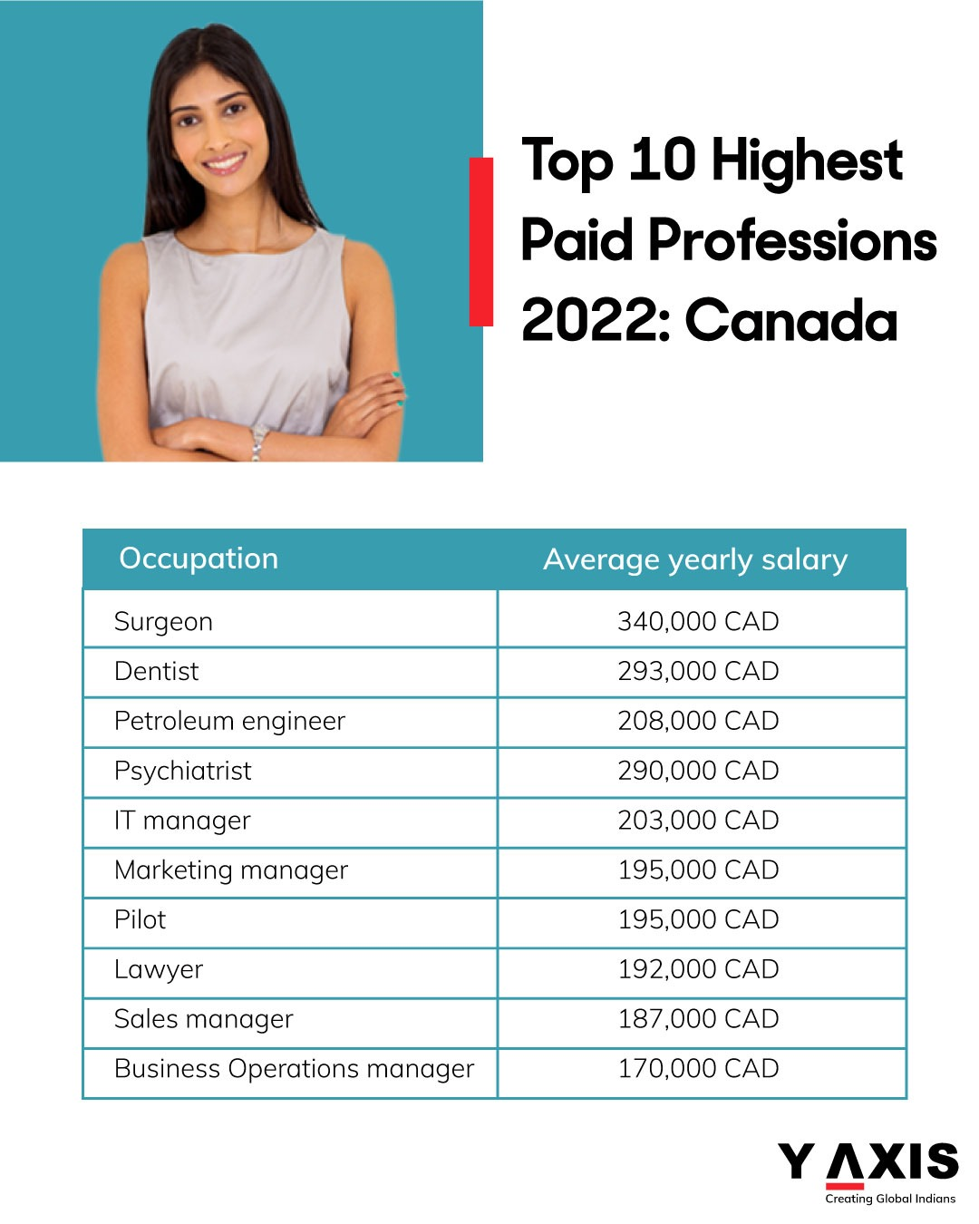 Top-10-Highest-Paid-Professions 2022 Canada