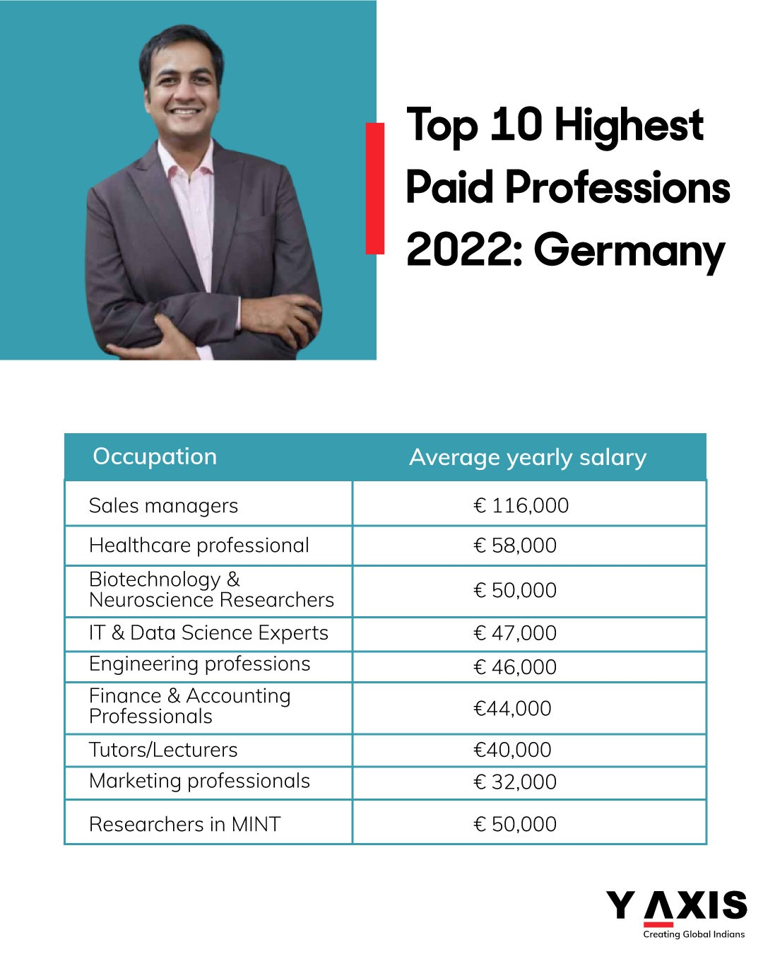 Jobs that pay you the highest in Germany in 2022