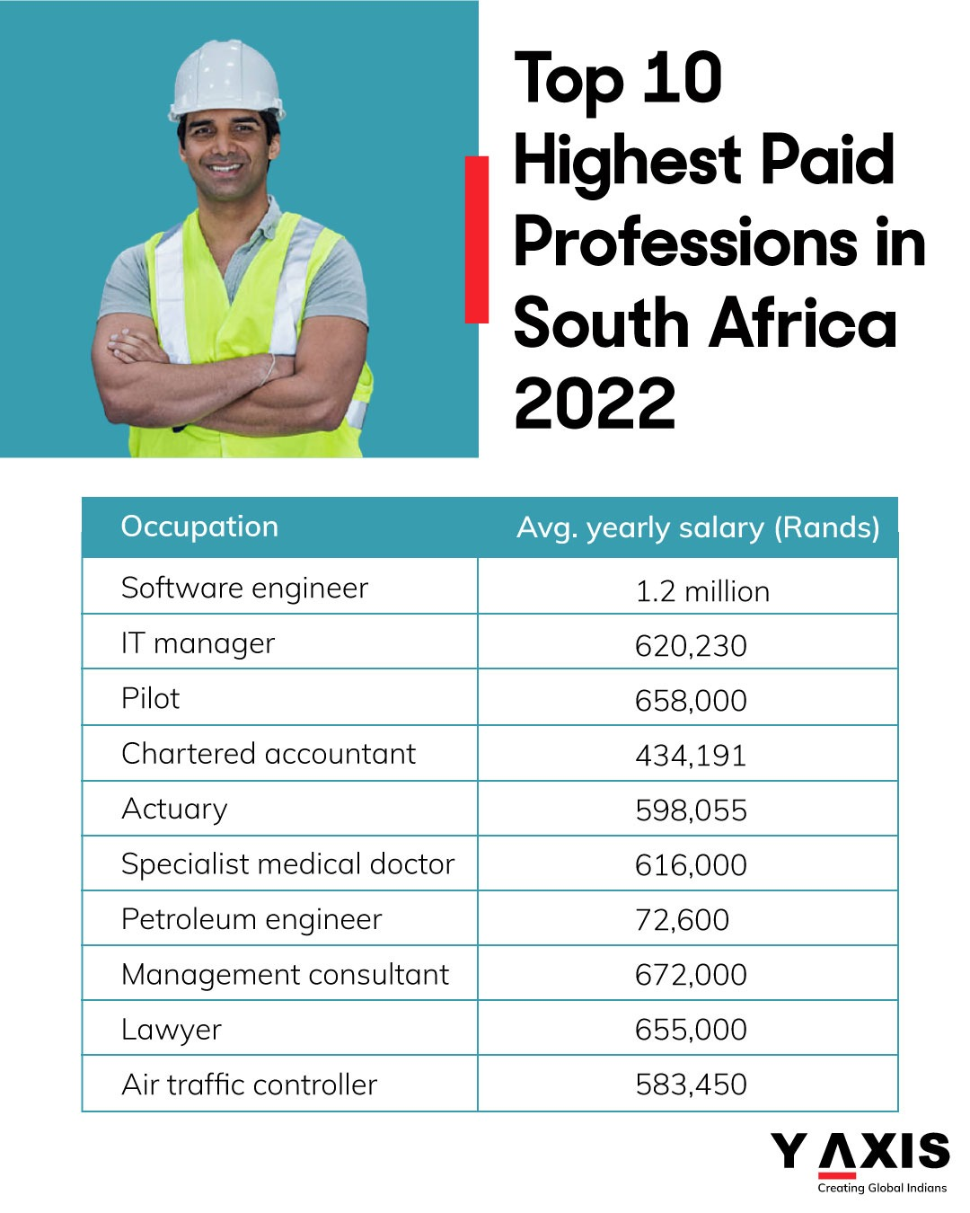 Highest-paid jobs to work overseas in S. Africa in 2022